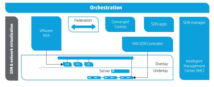 Destiny - The Cloud: VMware NSX and HP VAN SDN Controller