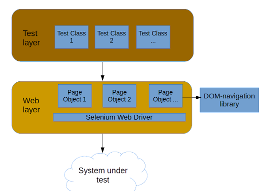 Test automation framework architecture. Part 2.2 - Two-layered architecture