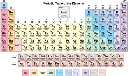 Copper abbreviation periodic table dunia hq copper abbreviation periodic table urtaz Choice Image
