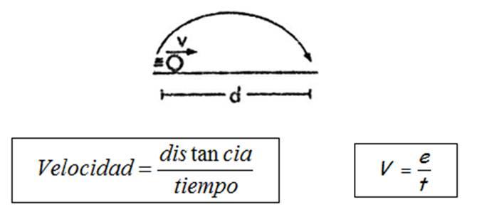 Definici%C3%B3n+de+Velocidad+Constante.jpg