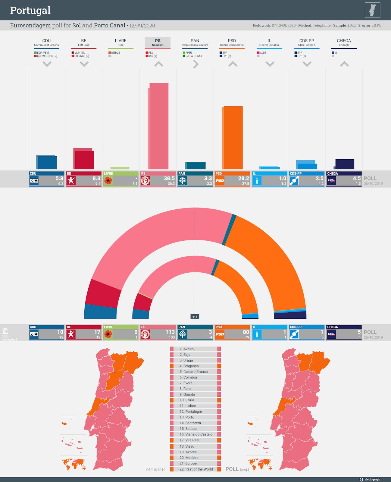 PORTUGAL: Eurosondagem poll chart for Sol and Porto Canal, 12 September 2020
