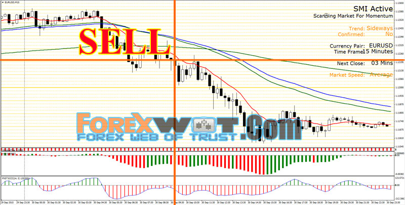 Simple profitable forex trading system