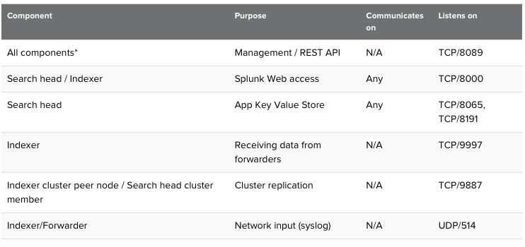 Notes so far   : Splunk Network Ports