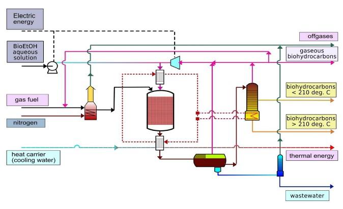 profile bogumi w ethanol to gasoline plant. Black Bedroom Furniture Sets. Home Design Ideas