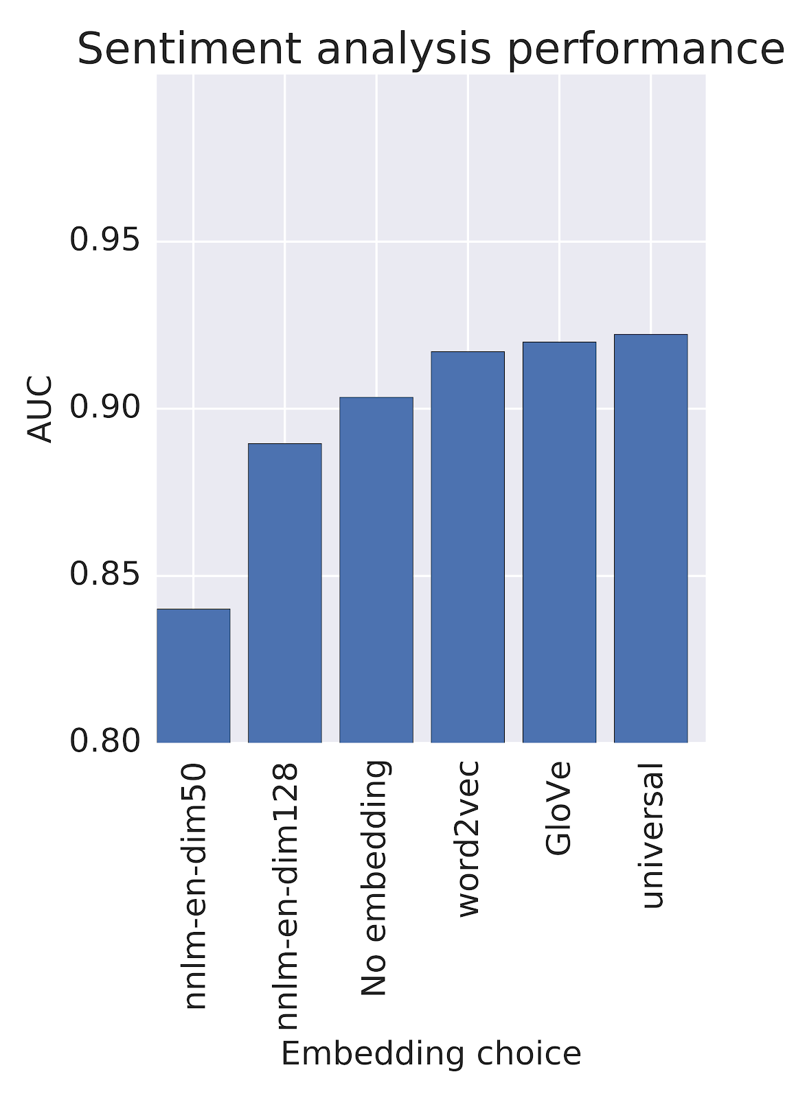 Google Developers Blog: Text Embedding Models Contain Bias