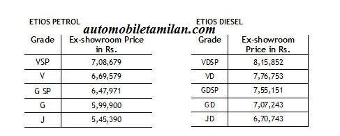 etios price