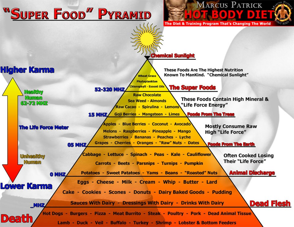 God S Food List