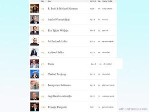 Ini Daftar 10 Orang Super Kaya di Indonesia 2018 Versi Forbes