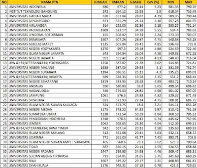 daftar nilai nasional sbmptn 2015 soshum