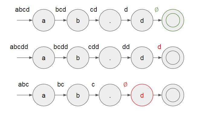 狀態機消耗輸入字串 s 的示意圖,只有在最上面的 case 下,消耗所有的輸入字串字元,才算是 isMatch = true