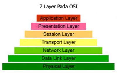 Model+Referensi+OSI