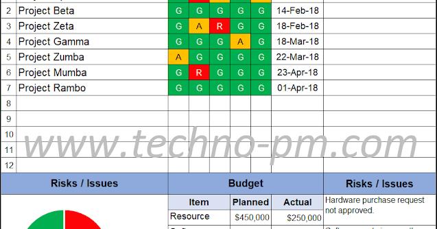 program status report template project management templates