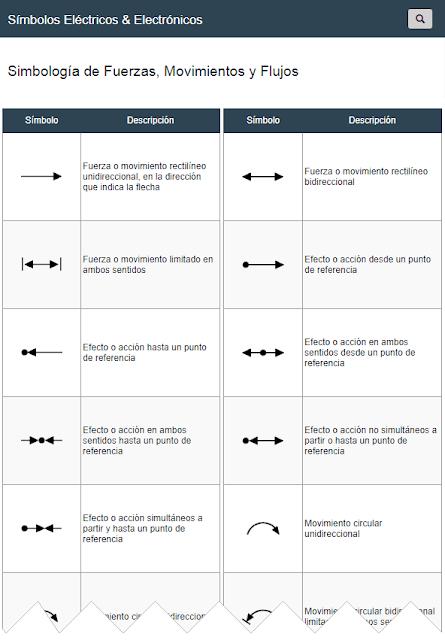Símbolos de Fuerzas, Movimientos y Flujos