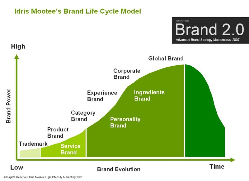 Corporate image and brand management test