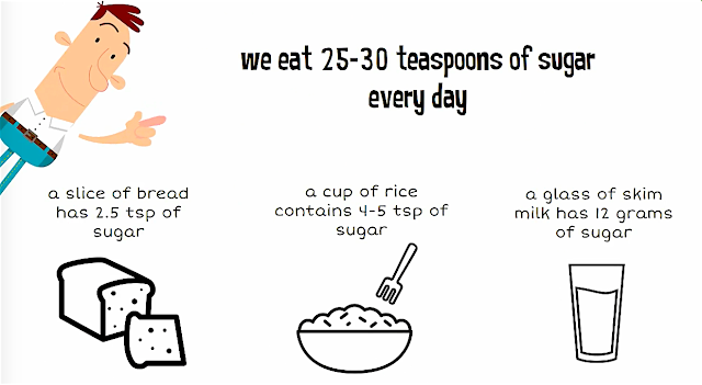 WHY SUGAR IS YOUR ENEMY?