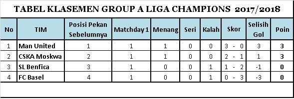 Klasemen Sementara Group A Liga Champions 2017-2018