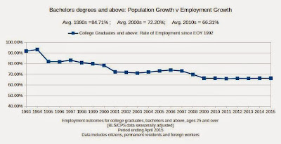 College employment outcomes worsening
