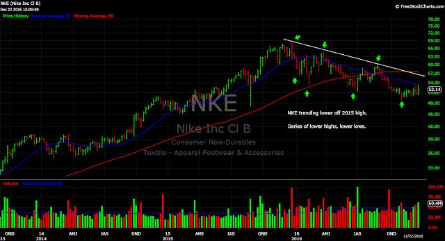 Nike (NKE) weekly stock chart