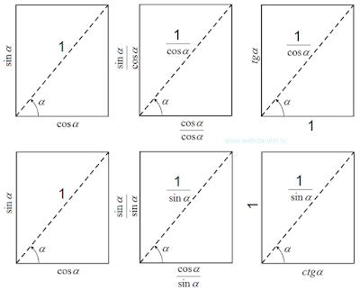 Переход от конечных тригонометрических функций к бесконечным. Синус и косинус, тангенс и котангенс. Математика для блондинок.