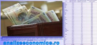 Topul județelor după ponderea salariilor bugetarilor în totalul salariilor