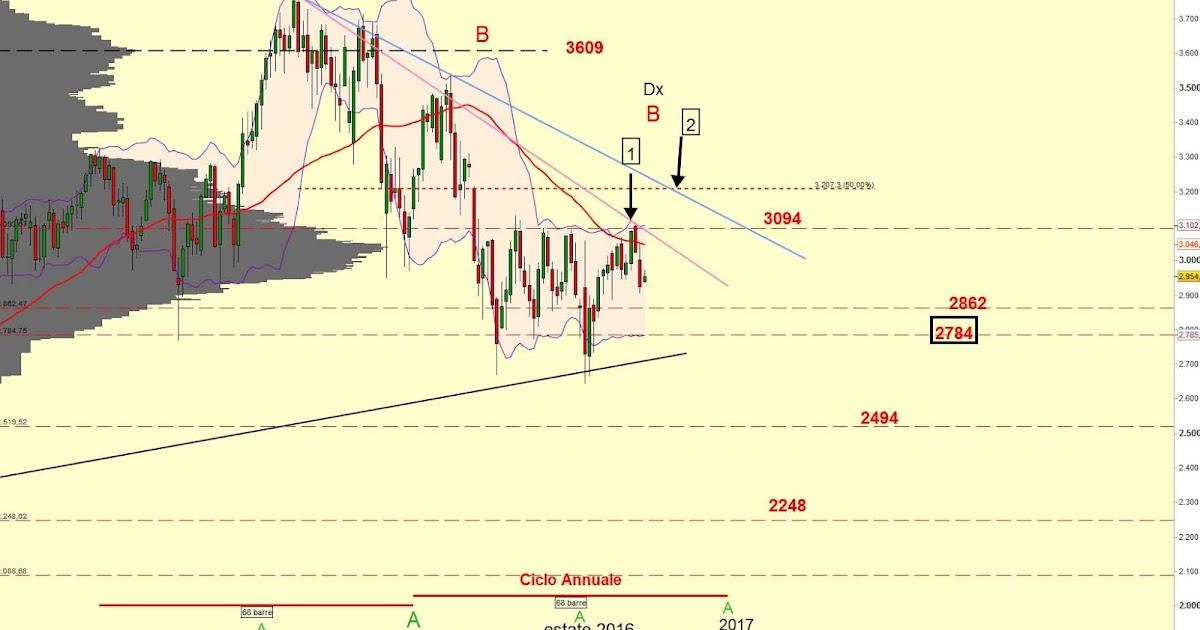 Euro Stoxx 50: Situazione di medio-lungo termine secondo Marco Ciucci