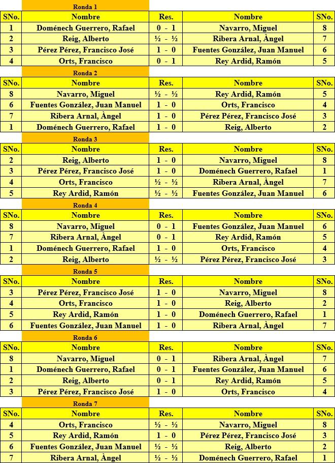 Torneo Nacional de Madrid 1941, resultado de cada una de las rondas