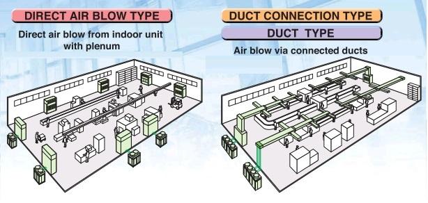 hệ thống ống gió