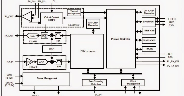 A Hardware Engineer's Blog: PLC-ST7580 solution
