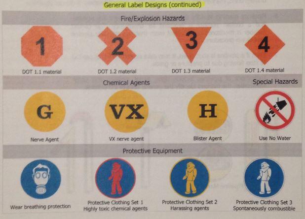 Virginia Beach Fire Academy Us Military Marking System Hazmat