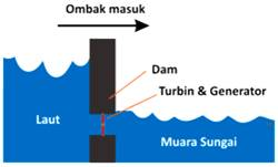 Teknologi Dan Ilmu Kelautan Potensi Energi Listrik Dari Laut
