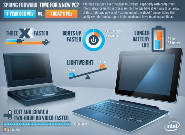 Kinerja Baterai Laptop 2in1