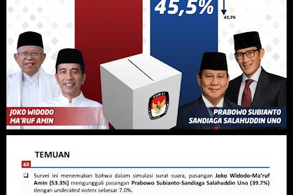 Jelang Pemilu, Survei Poltraking menangkan Jokowi-Amin
