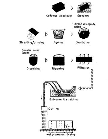 Viscose Rayon Manufacturing Process