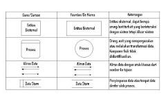 Penjelasan mengenai Data Flow Diagram (DFD)