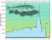 Gráfico del colapso de capturas
