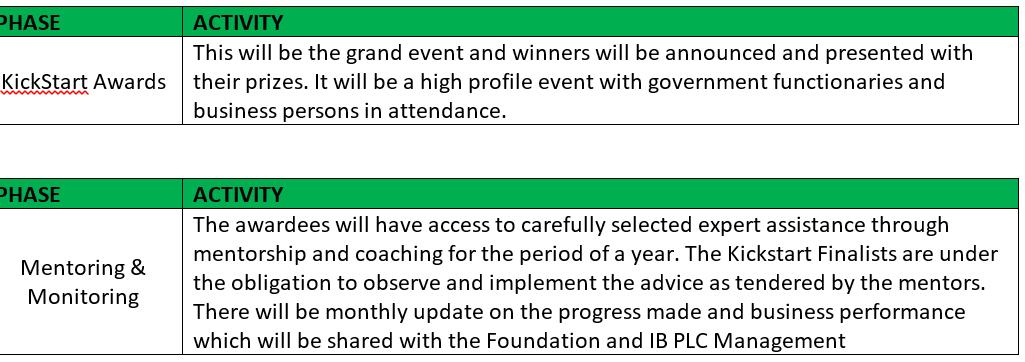 IBPLC 5 - Kickstart Your Idea Into A Business! Apply For IBPLC Kickstart Business Plan Competition Season 3