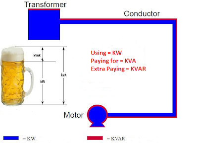 Electrical Power Factor in Schematic Diagram