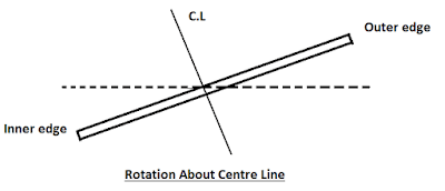 Rotation about the center line
