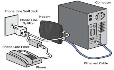 ADSL Modem and Phone