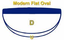 Forma del mástil de Guitara con Perfil en D