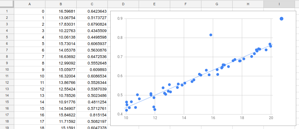 distribution of data as a graph on Google Sheets