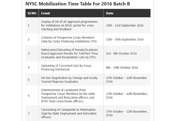 NYSC-Timetable-Batch-B-2016-list-registration-corper