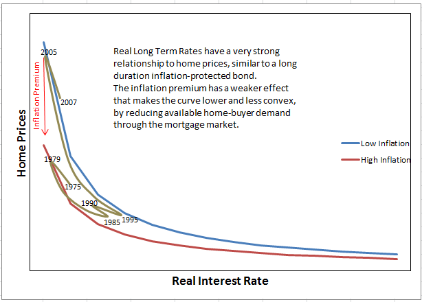 inflation and interest rates relationship graph bubble