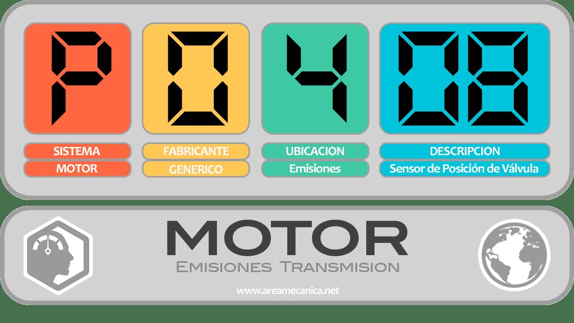 CODIGOS DE FALLA (P0400-P04FF) MOTOR | OBD2 | DTC
