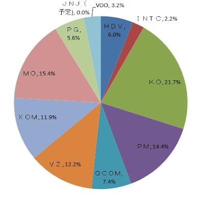 フィリップモリスが占める配当割合 30代からの米国株投資