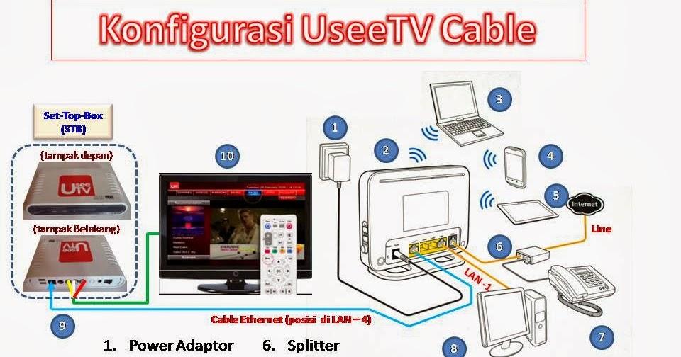 Setting Indihome Usee Tv Indihome Malang Centre