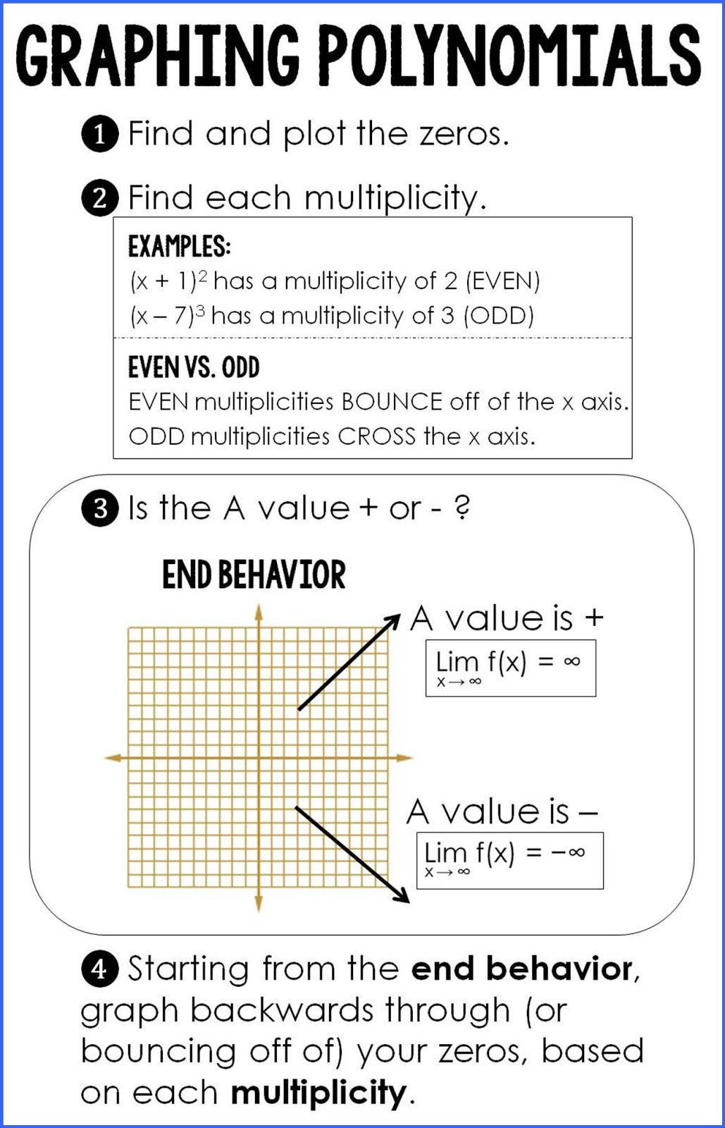 Polynomial End Behavior Worksheet