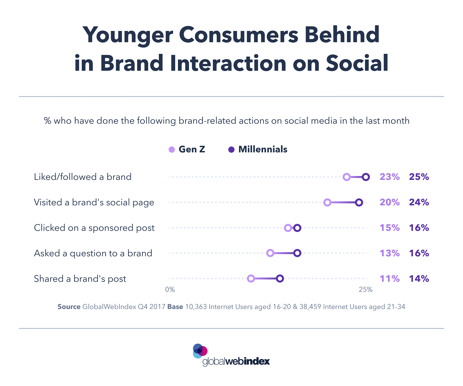CHART OF THE DAY - Younger Consumers Behind in Brand Interaction on Social