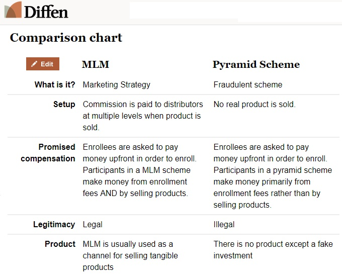 an introduction to the comparison of multi level marketing and pyramid scheme Multi-level marketing (mlm), also known as network marketing, has gotten a pretty bad rap over the years but does mlm deserve its bad reputation, or is click here for a review of my #1 recommended product for making money online.