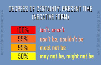 Degrees of Certainty Dalam Bentuk Present Time Negative